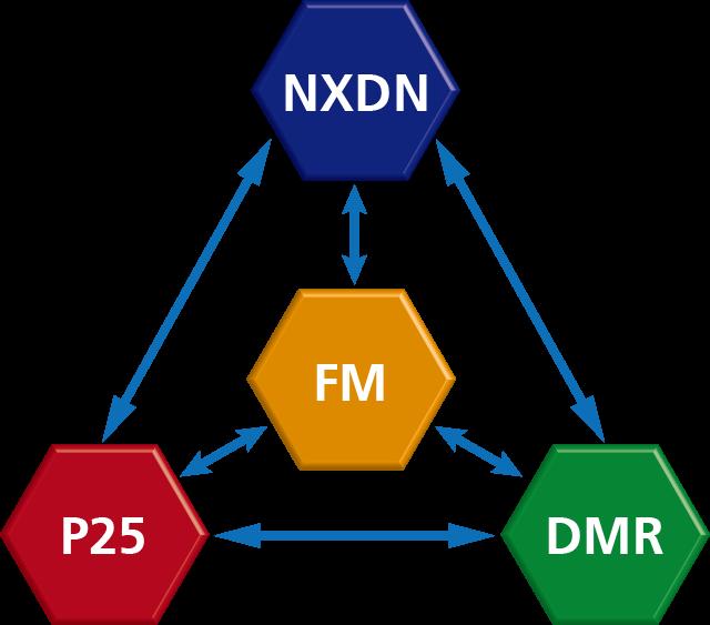 NXDN FM P25 DMR